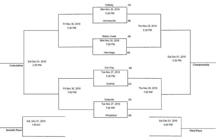 85th Annual Humansville Boys Basketball Invitational Bracket