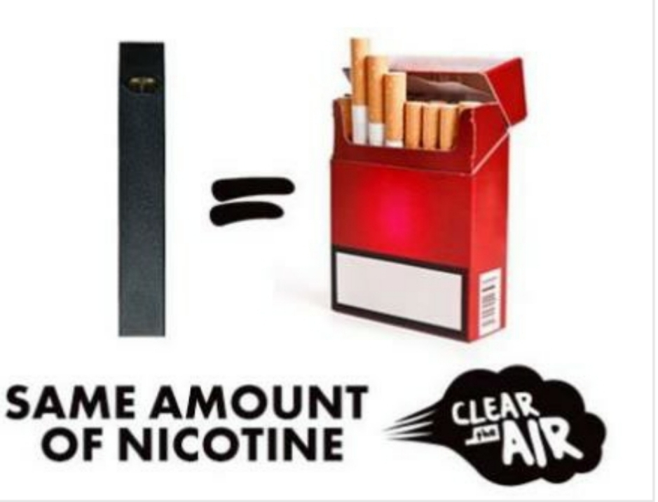 1 Juul Pod = the same amount of nicotine as an entire pack of cigarettes